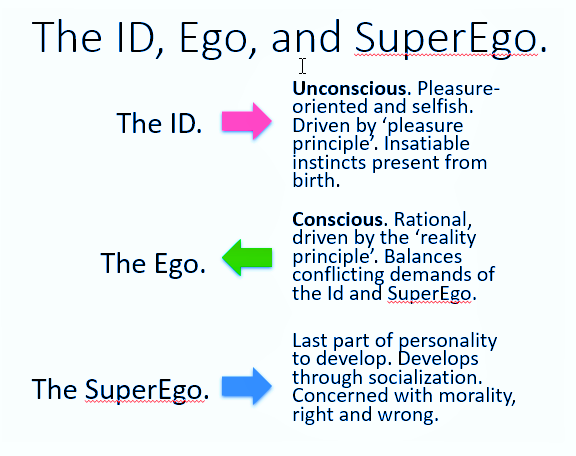 Id ego superego psychoanalysis and sexuality